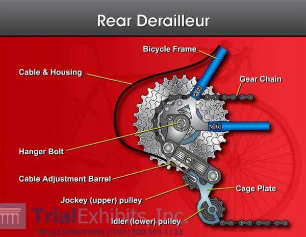 gear derailleur diagram google search bicycleology pinterest rh pinterest com rear derailleur installation sram rear derailleur assembly