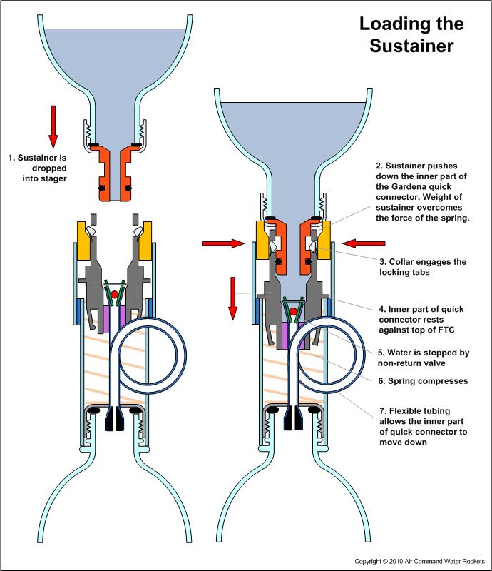 Water Bottle Rocket Design Plans: Water Rocket - How It Works - Katz Stager Mk3.