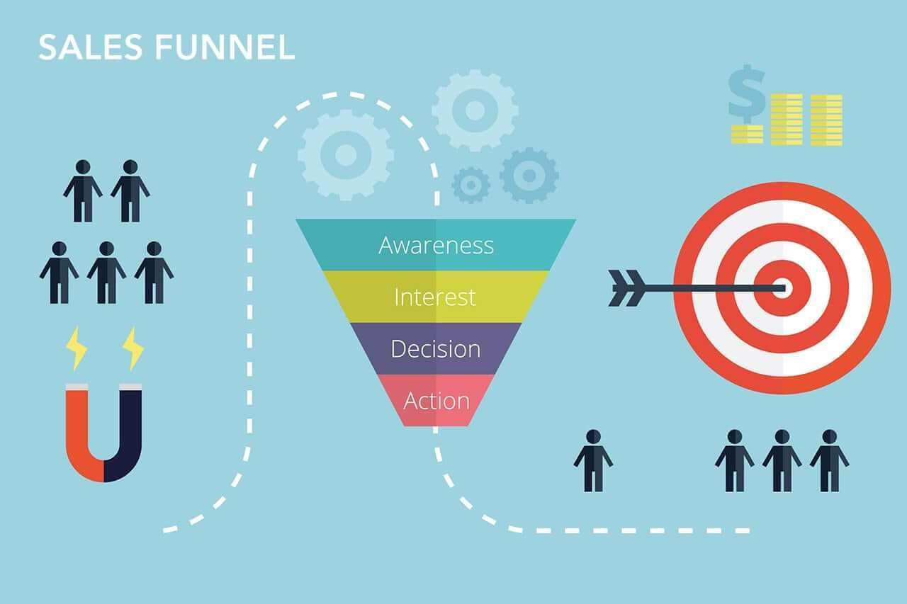 What Is A Sales Funnel? How To Build An Effective Sales Funnel For ...
