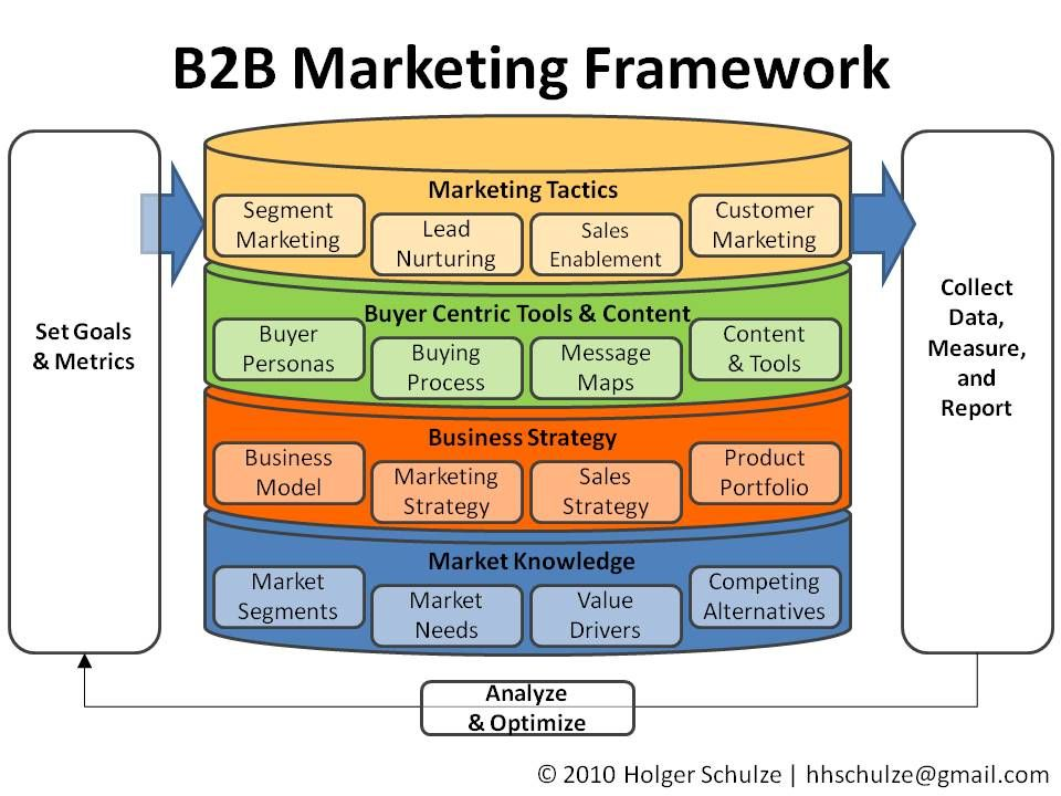 everything technology marketing  a simple b2b marketing