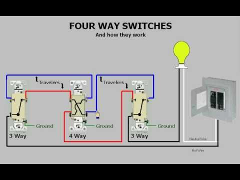 Four-way Switches & How They Work - YouTube | Home ... on