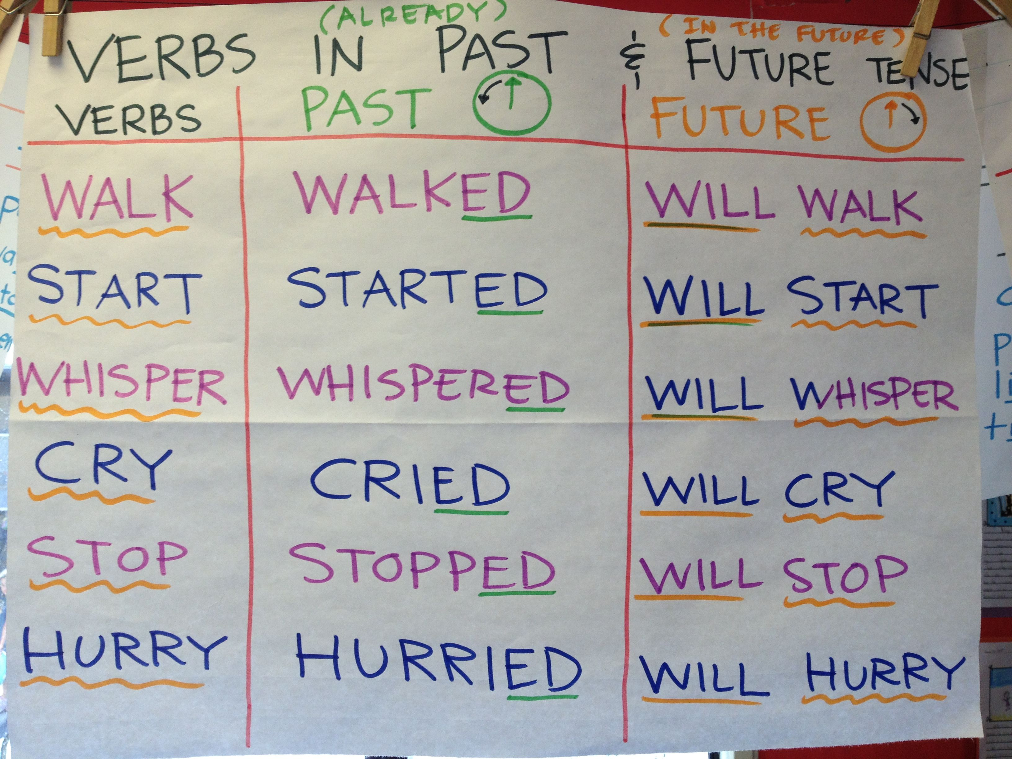 Verbs Past And Future Tense