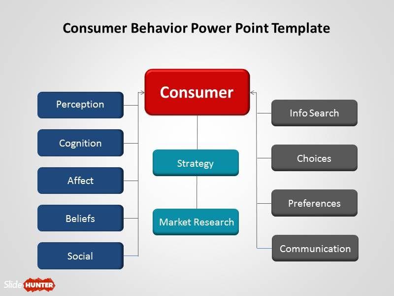 Free Consumer Behavior Powerpoint Powerpoint Consumer Behaviour Powerpoint Templates