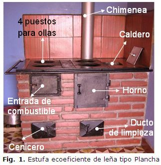 Fig 1 estufa ecoeficiente de le a tipo plancha horno for Fogones rusticos en ladrillo