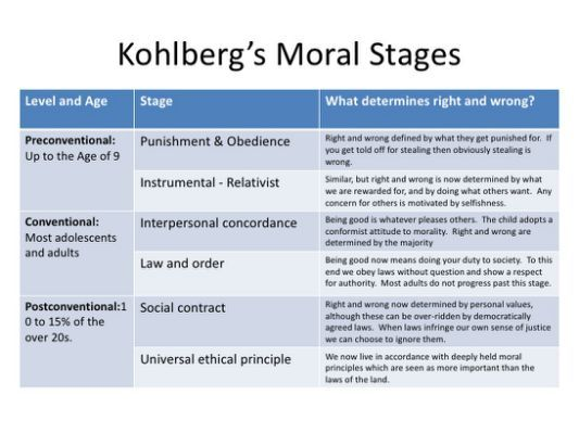 essays on moral development kohlberg Lawrence kohlberg conducted research on moral development, using surveys as his major source of assessment he presented surveys with moral dilemmas and asked his subjects to evaluate the moral conflict.
