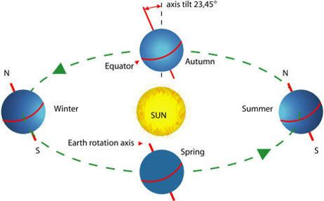 Around The Sun Earths Axis Earths Rotation Earth Orbit Axial Tilt