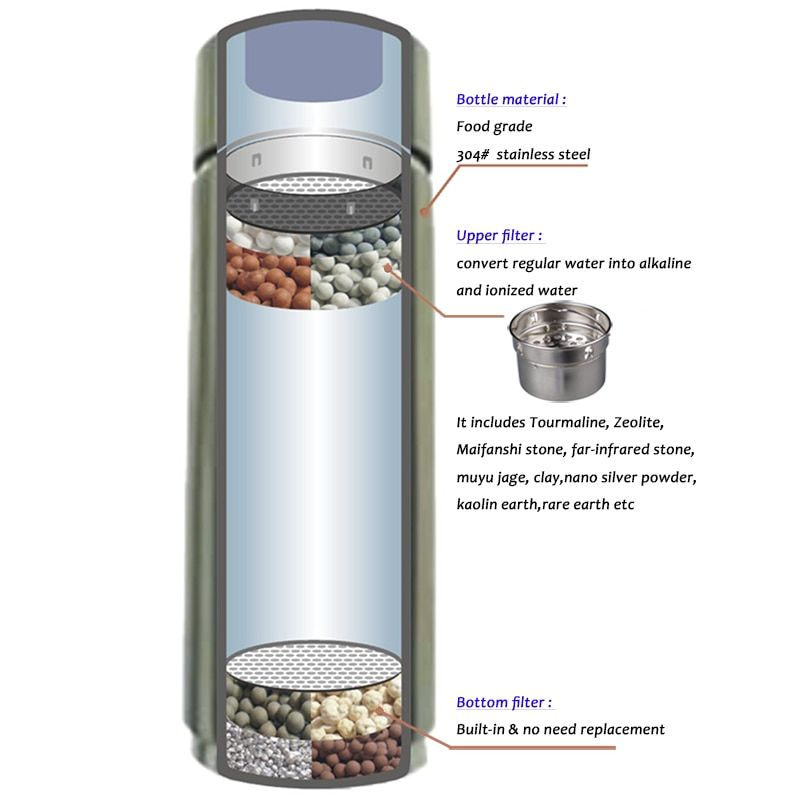One Kangen Water Machine In Your Kitchen 5 Types Of House Hold Useful Waters At Different Ph Kangen Water Kangen Water Machine Kangen