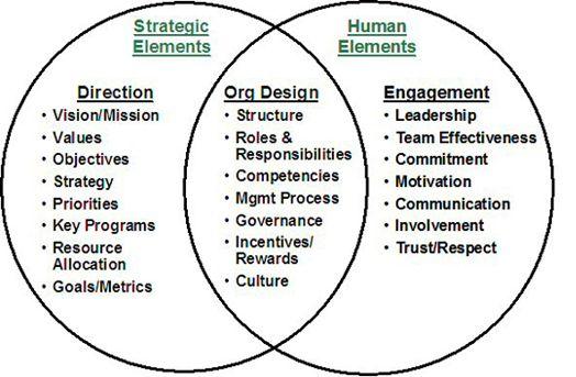 Organizational Performance Improvement Model  Organizational