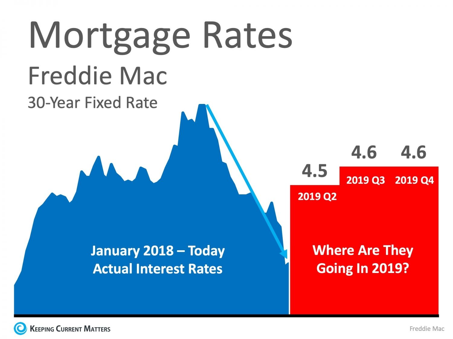 Are Low Interest Rates Here To Stay Interest Rates Mortgage