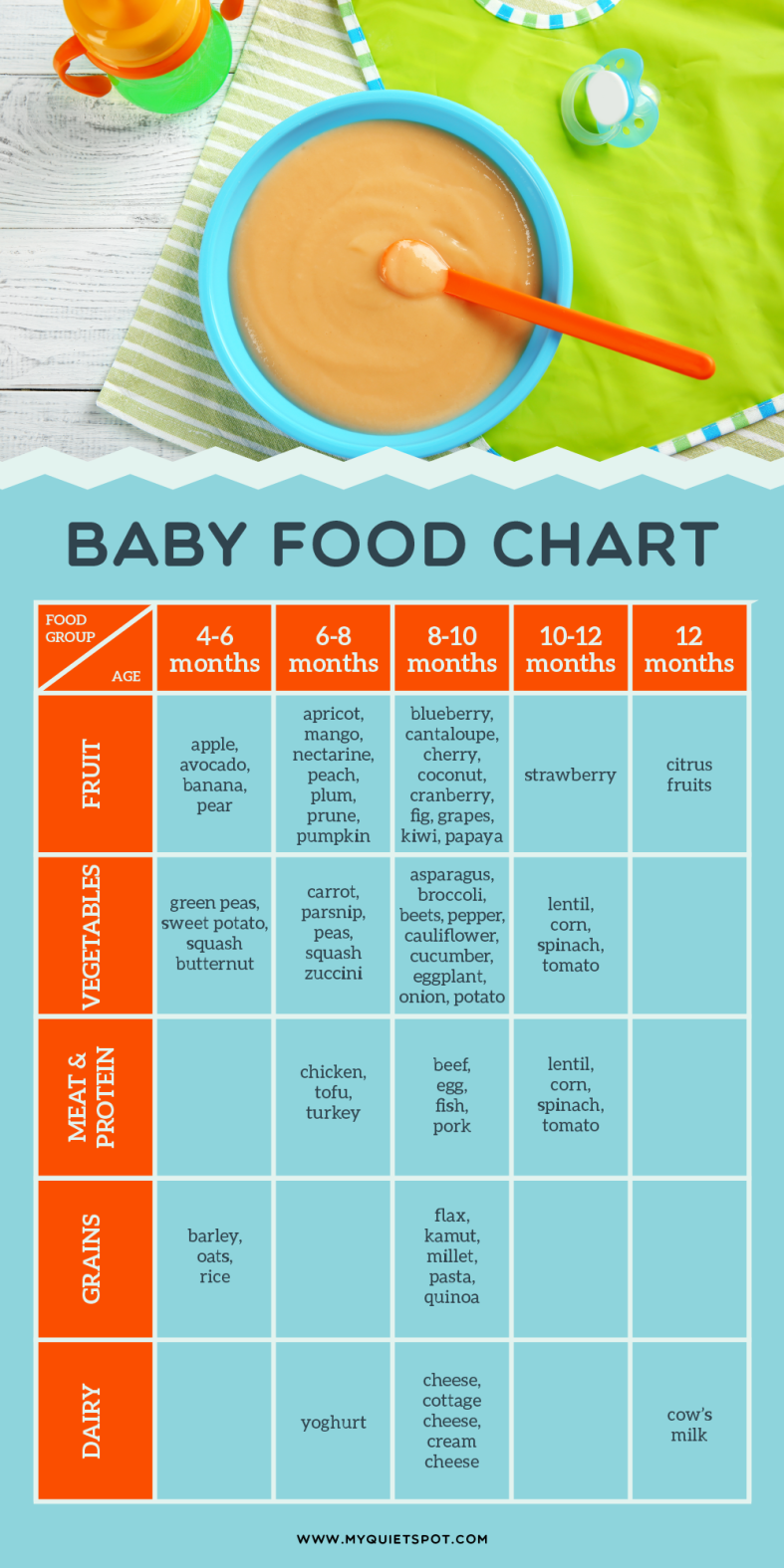 Baby Food Chart With Images Baby Food Recipes