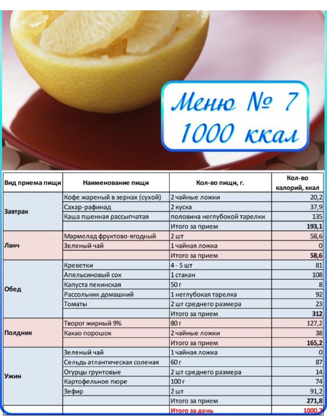 Похудеть За Неделю По Калориям. Суть и особенности диеты по калориям, меню на неделю и таблица для похудения