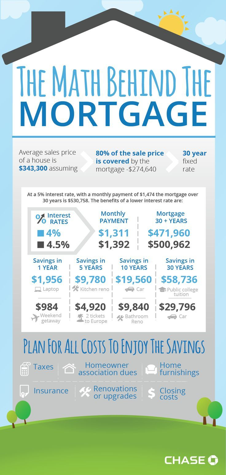 Thinking Of Purchasing A Home Learn The Math Behind The Mortgage