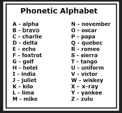 Phonetic Alphabet Good For Spelling Out Over The Phone