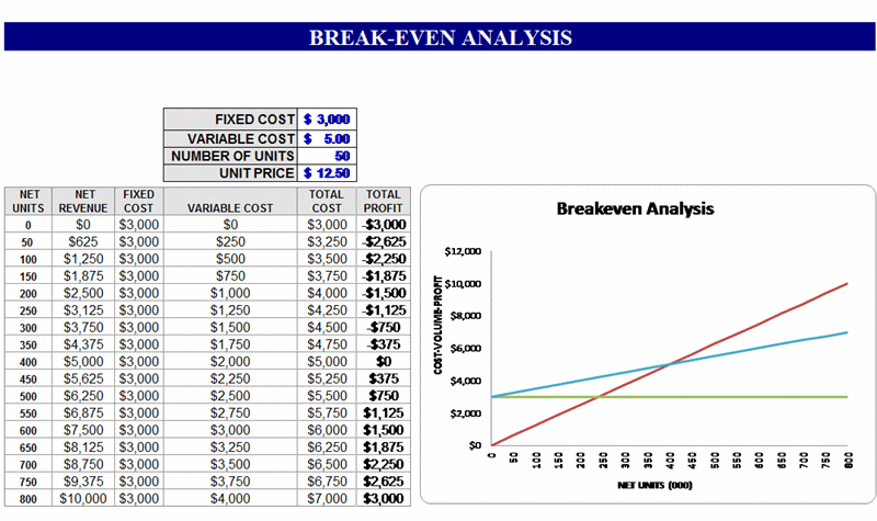 Break Even Analysis Template Excel Free from i.pinimg.com