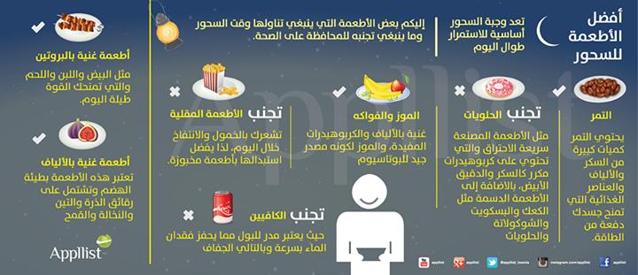 أفضل الأطعمة لسحور صحي رمضان كريم صحة حمية سحور صيام دايت أطعمة صحية انفوجرافيك Ramadan Health Cake Recipes