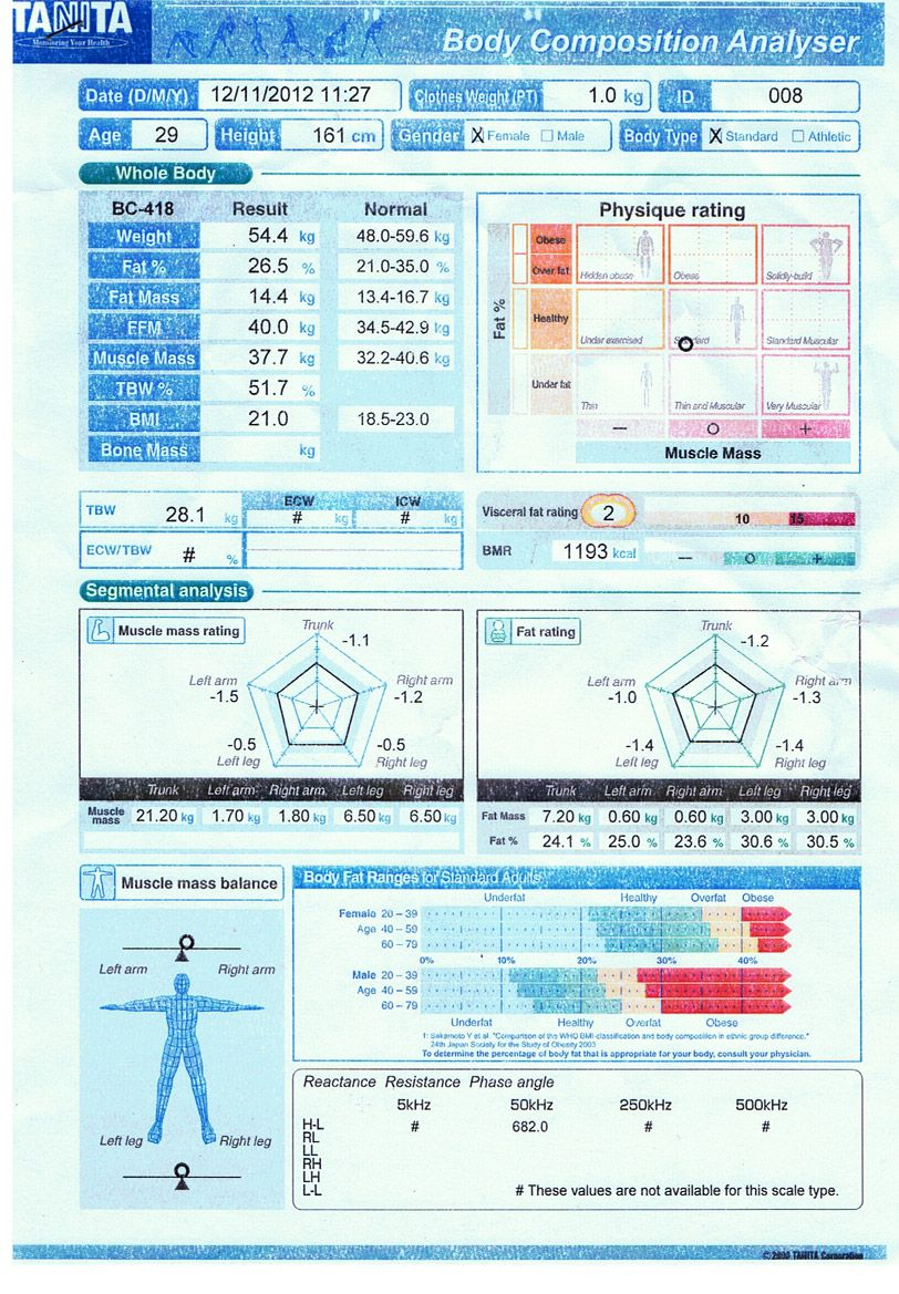 Tanita body fat scale how does it work