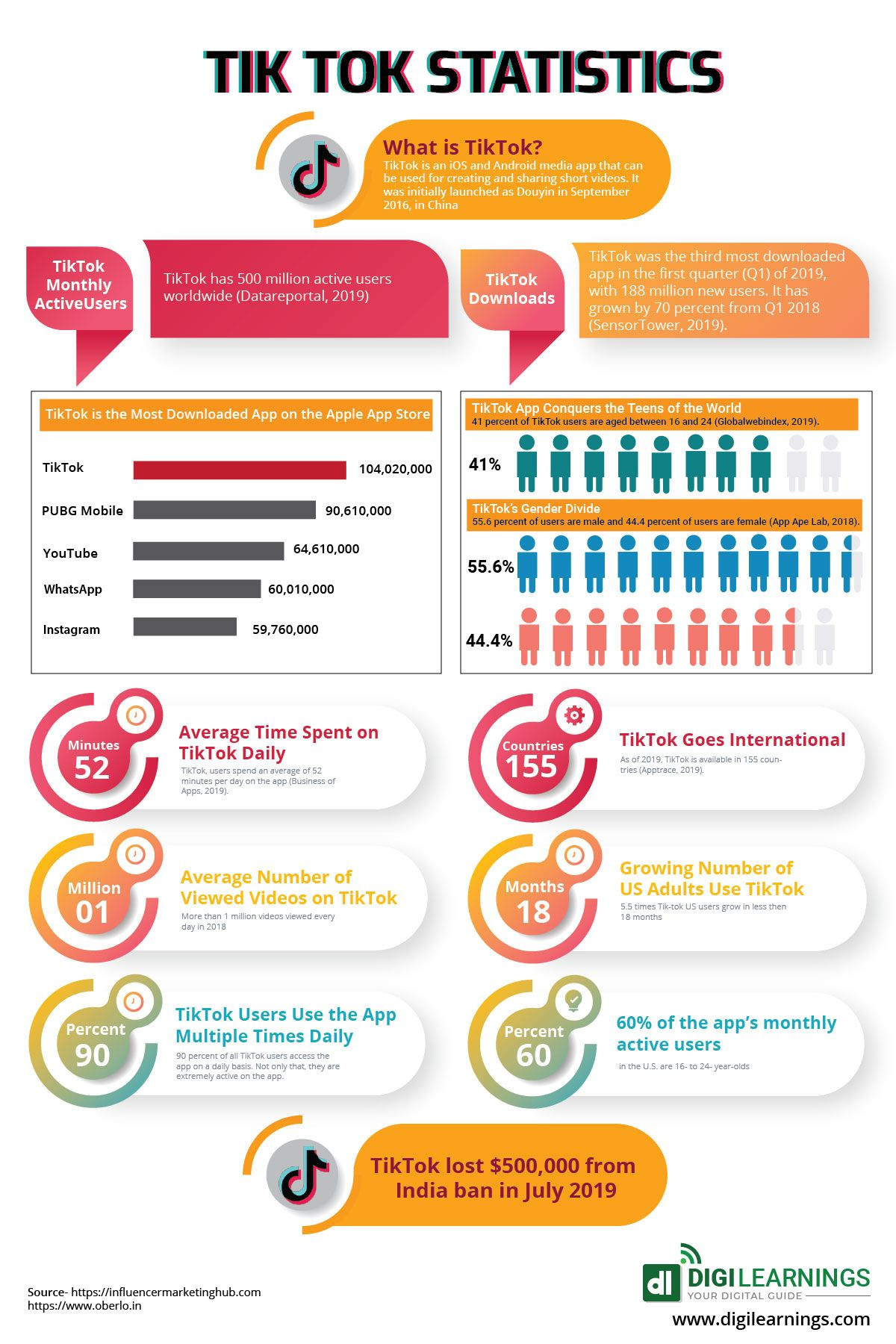 Tik Tok Statistics 2020 Infographic Marketing Strategy Social Media Social Media Marketing Business Digital Marketing