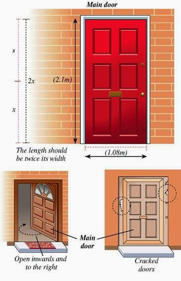 Bathroom Doors Vastu right from the location of kitchen, master bedroom, pooja room to