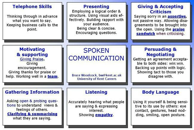 The many facets of Spoken Communicatuon