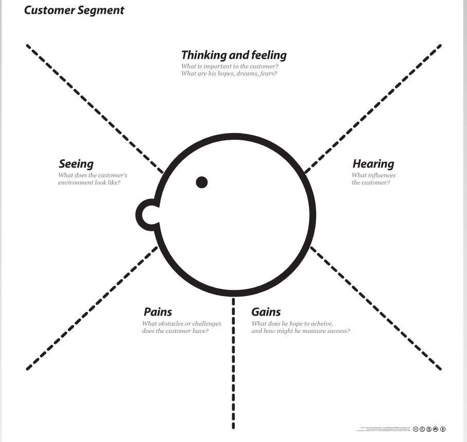 The empathy map is a usefull instrument when writing content for ...