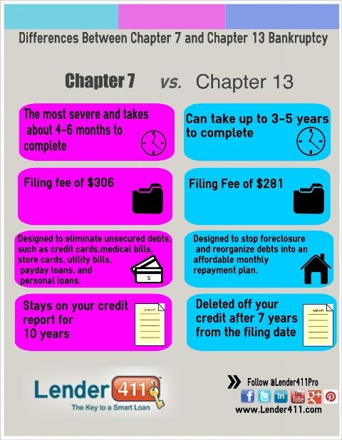 Differences Between Chapter 7 And Chapter 13 Bankruptcy Chapter 13 Chapter Bankruptcy