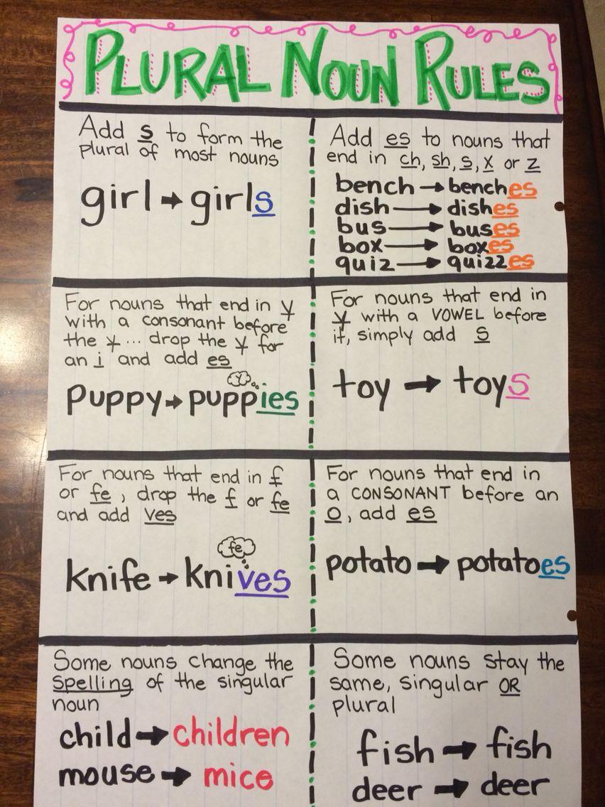 Plural nouns anchor chart | school stuff | Pinterest | Englisch ...