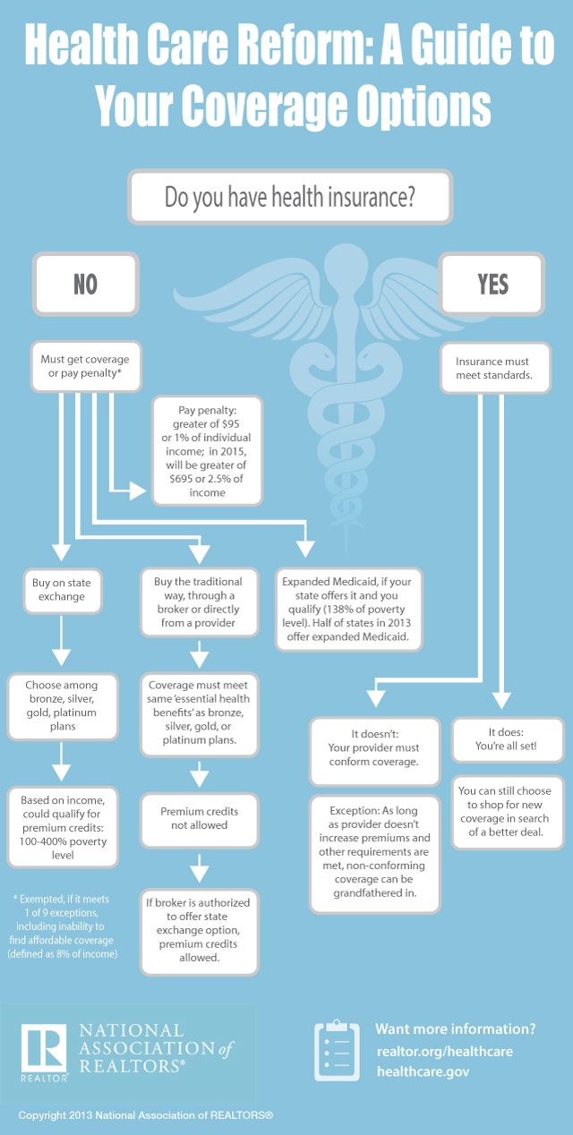 Simplifying The Health Insurance Decision Process Realtor