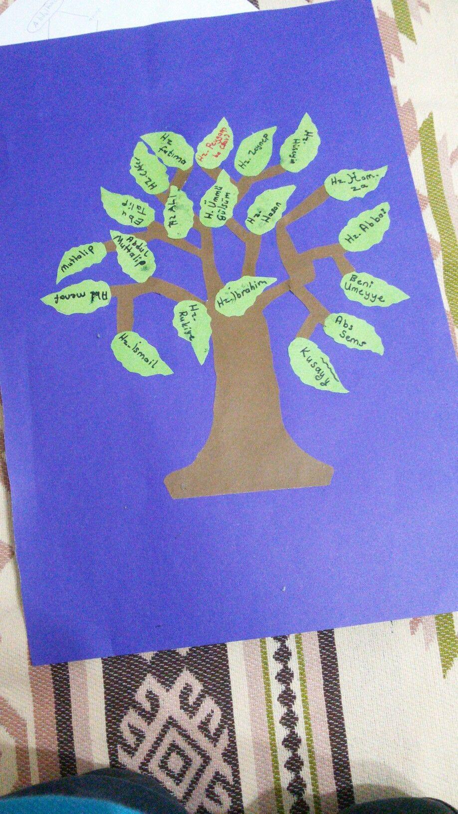Peygamber Efendimizin soy ağacı
