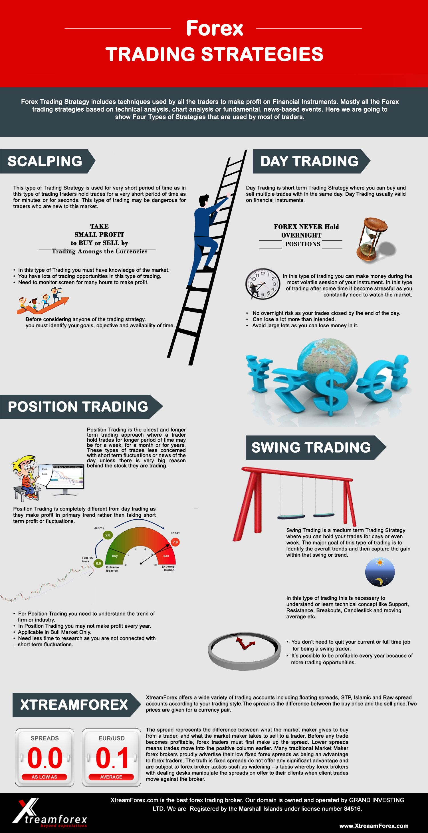 Top Forex Trading Strategies That Work Best Forex Trading