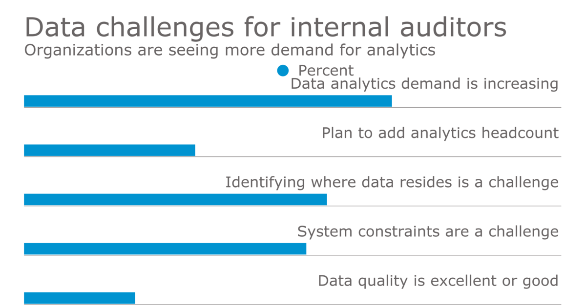 Auditors see increased demand for data analytics Data