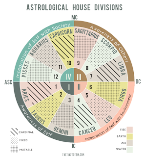 12 Astrological Houses And Their Meanings Astrology Chart Astrology Zodiac