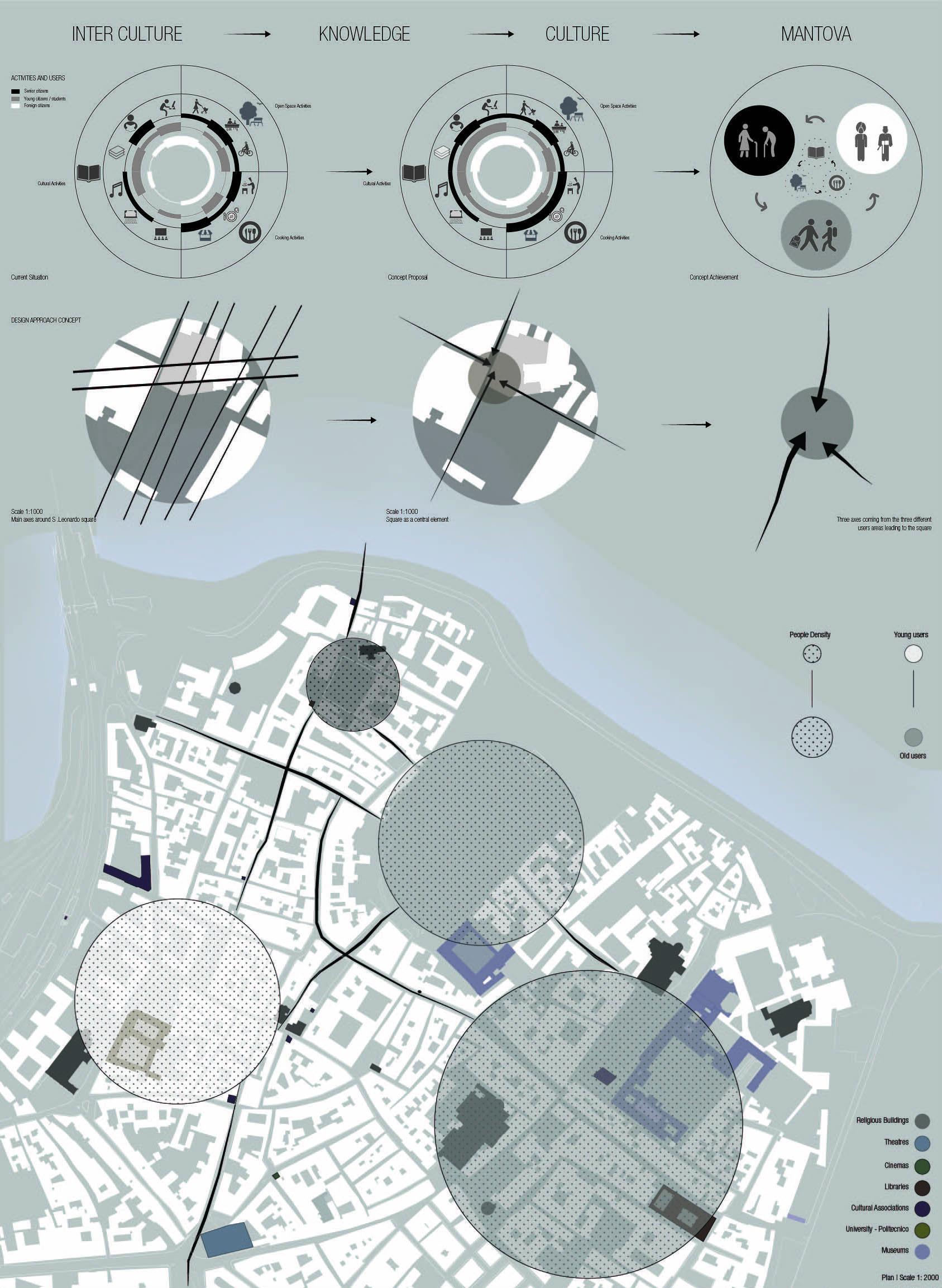 architectural design knowledge. Architectural presentation Urban Analysis  Mantova Site Interpretation Architecture