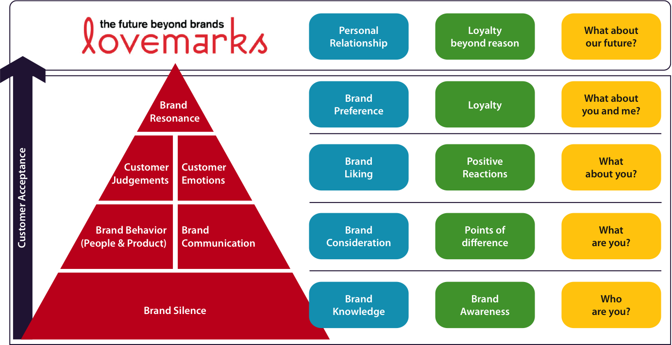 apple customer based brand equity framework Solutions for chapter 7 problem 3dq problem 3dq: using the customer-based brand equity framework as a guide, describe the distinctive components of apple's brand strategy.