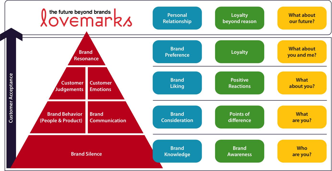 Customer Brand Based Equity Model Social Media Strategist Brand Management Social Media
