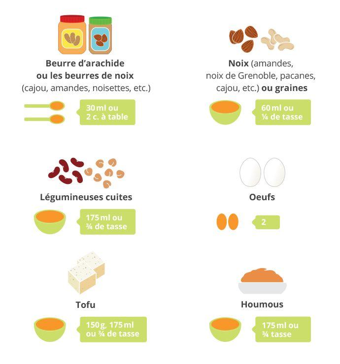 Repenser son alimentation avec moins de viande | Guide ...