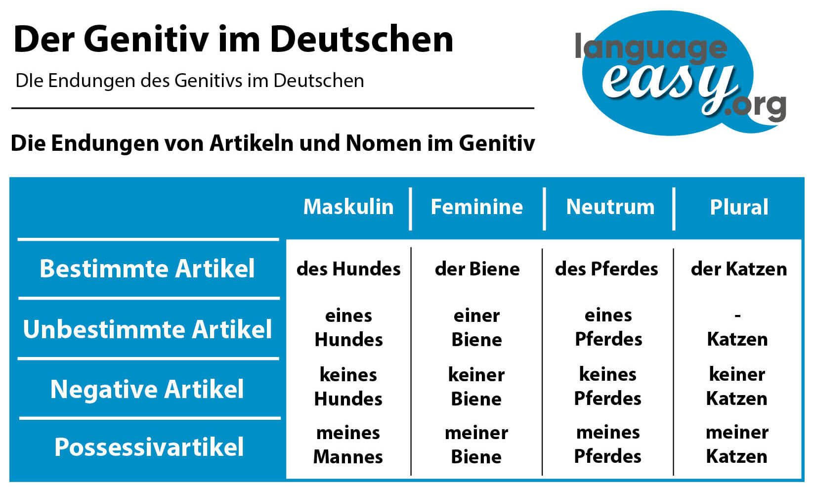 The German Genitive Learn German with
