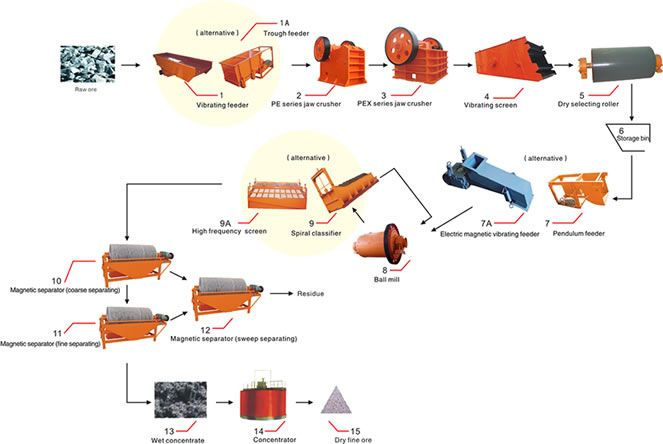 the magnetic separator production line