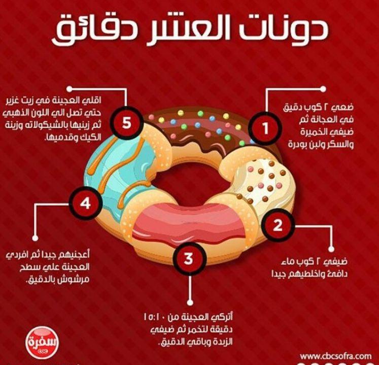 Pin By Israa H Hillis On Sweeeeets Food Recipies Food Receipes Arabic Food