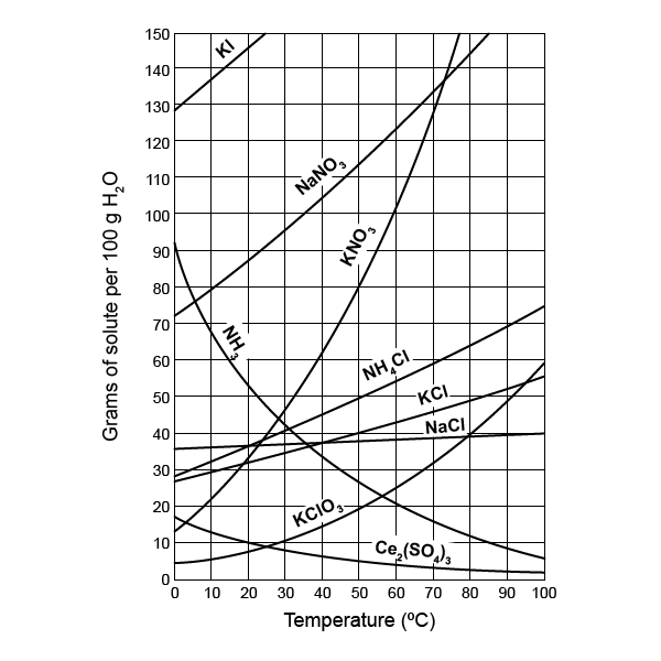Solubility Curves - Free chemistry worksheet with questions ...
