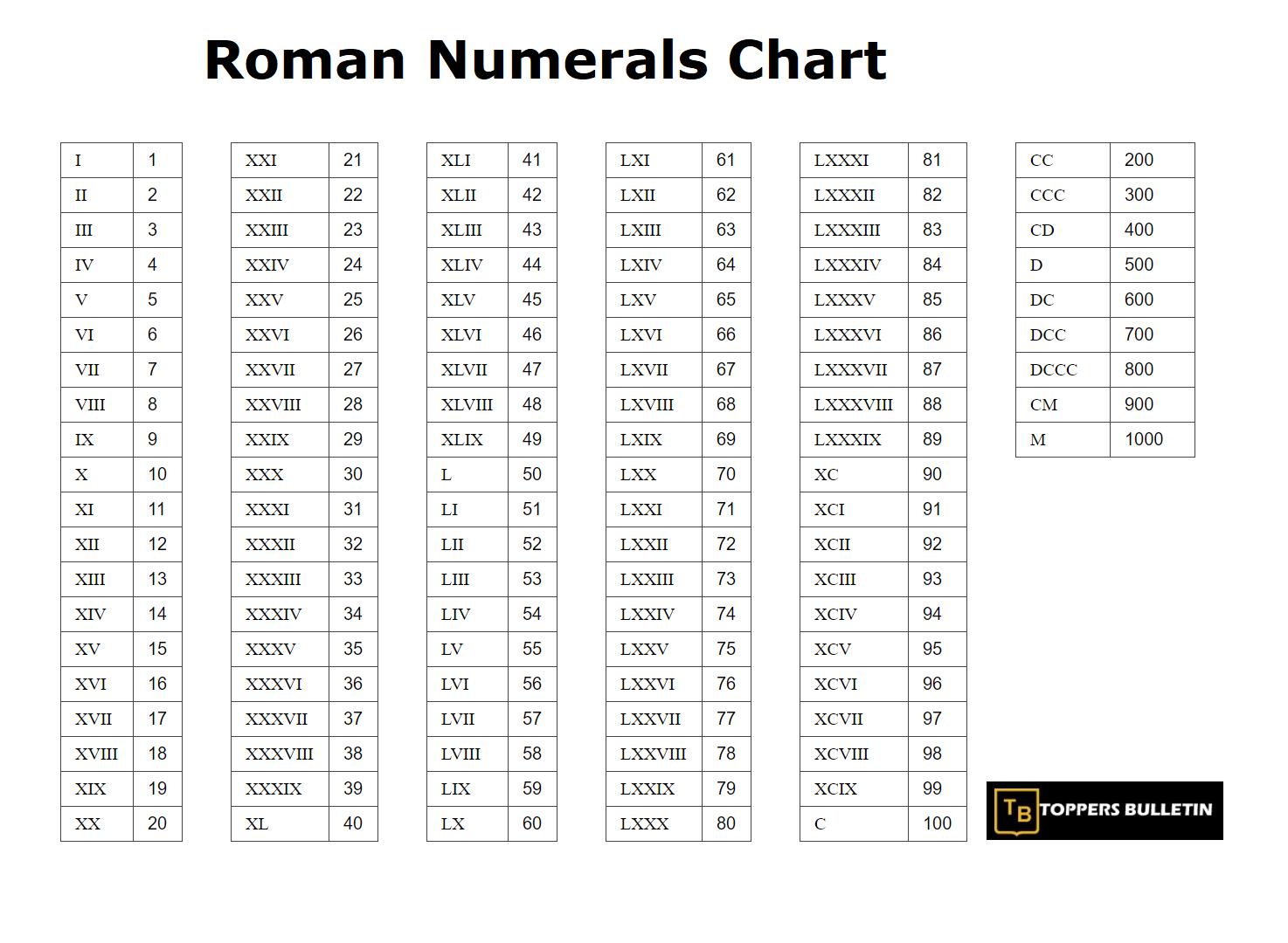 Roman Numerals Chart In