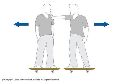 Skateboard Forces Science Fair Projects Force Skateboard