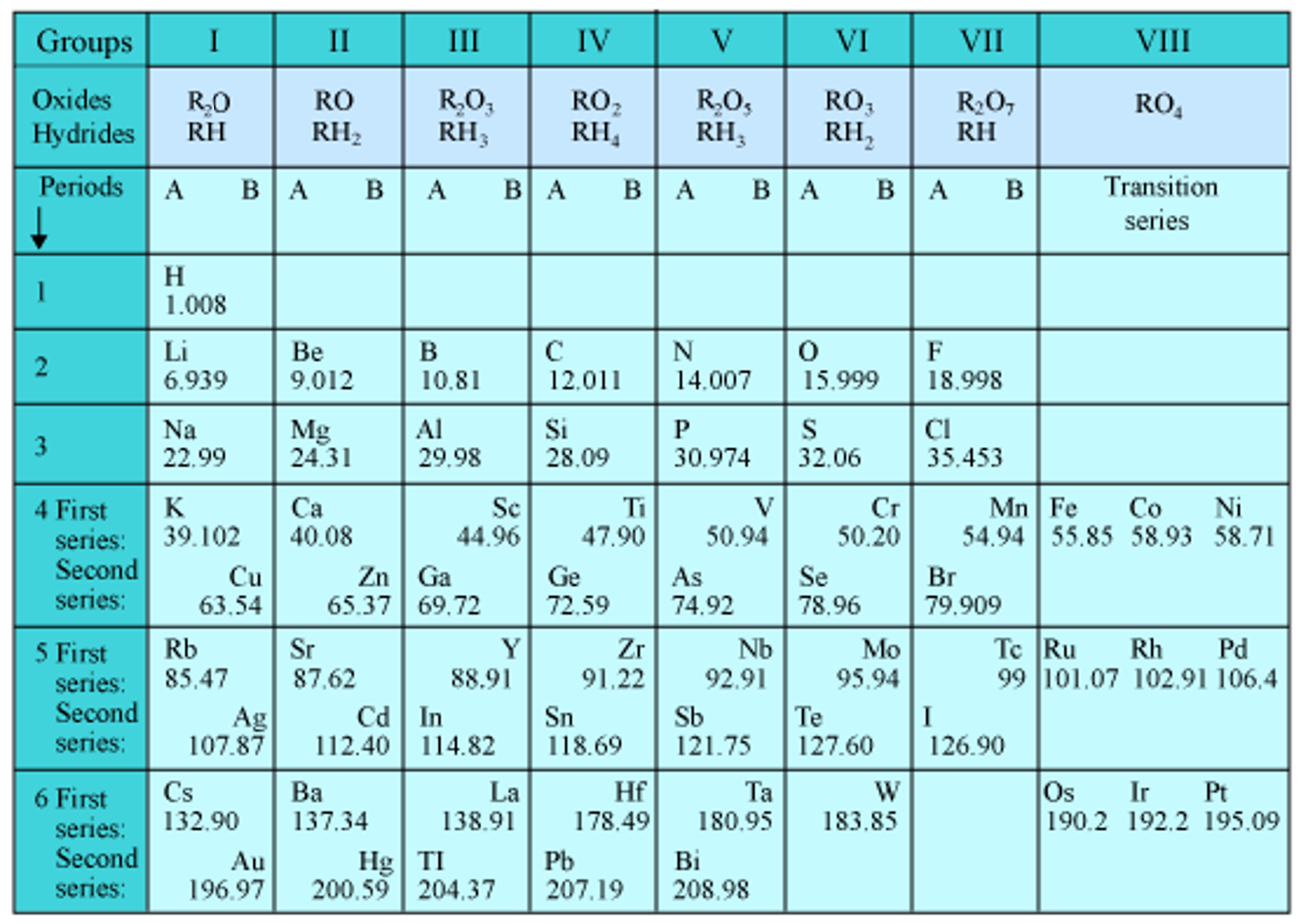 graphic about Printable Columns and Rows named Pin upon Worksheets