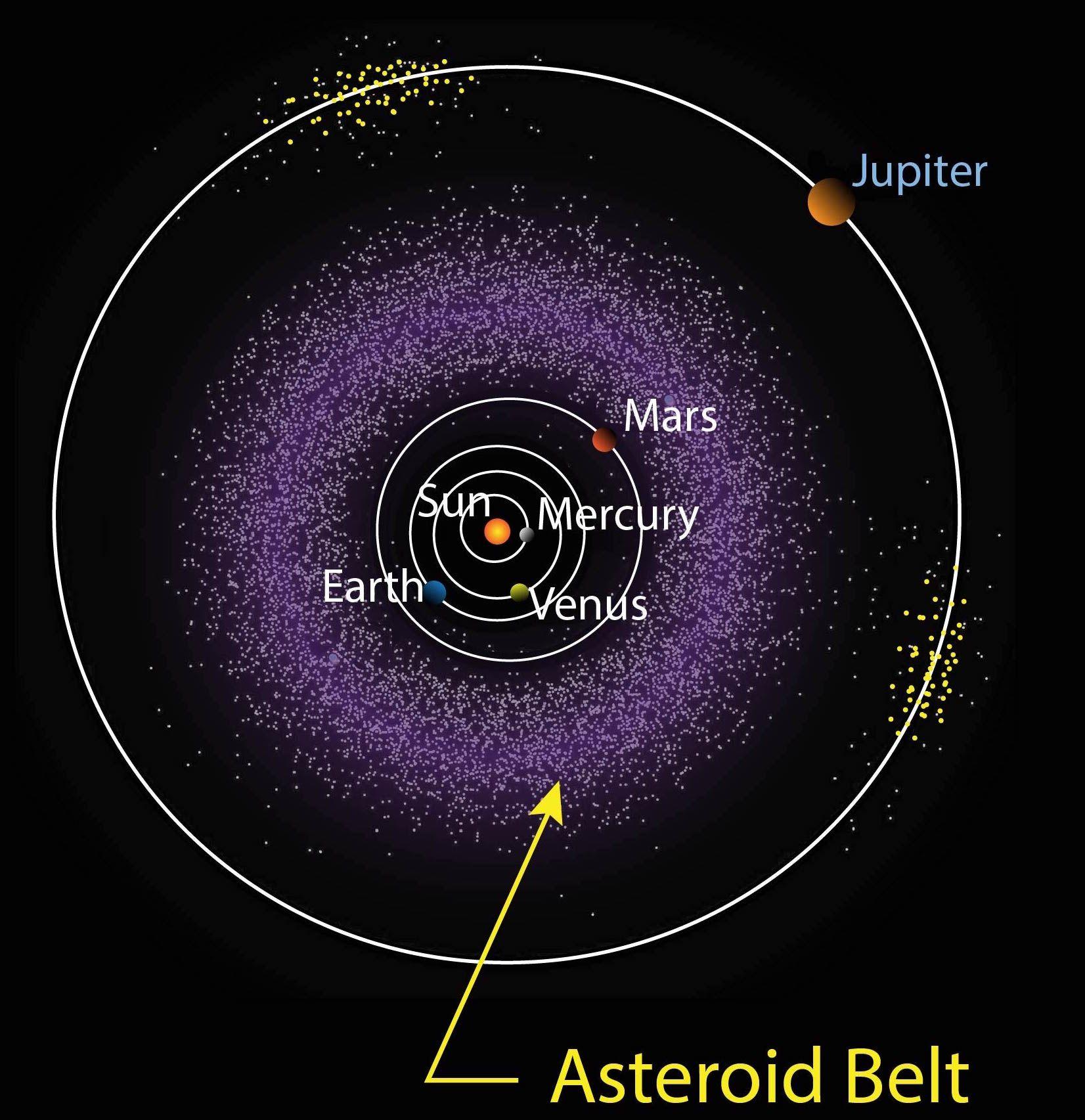 Image result for the asteroid belt