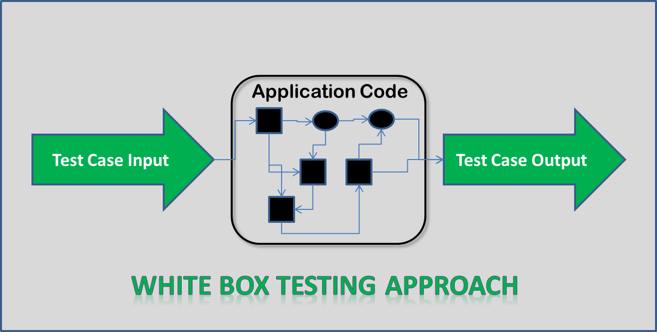 White Box Testing Approach Systemlevelprograming  Cryptograph