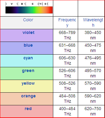 Chakra Frequency And Wavelength Chart