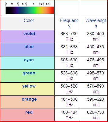 Chakra Frequency And Wavelength Chart Chakra Study Chakra Reiki