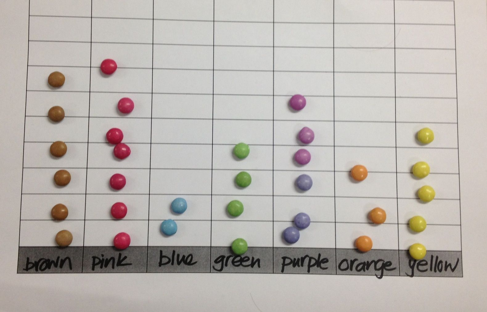 Bar Chart Data With Smarties