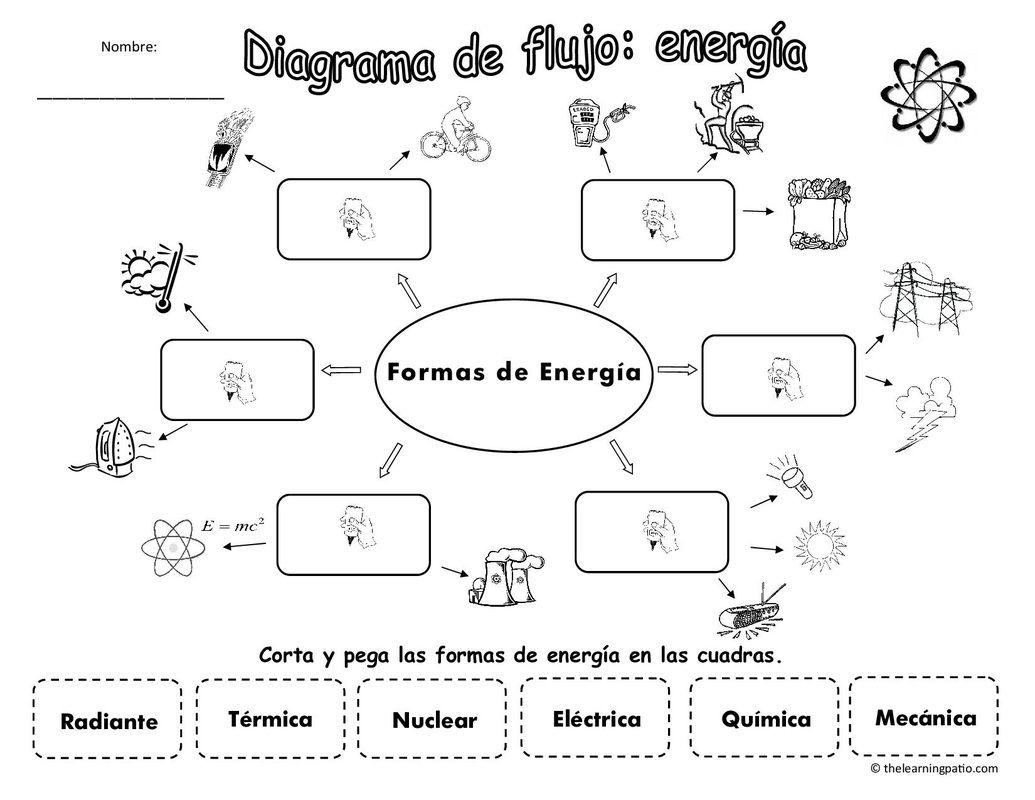 Science English Spanish Suscríbete Y Recibe Un Sinnúmero De Páginas Para Descargar Members Get Ciencias Fisicas Tipos De Energia Ciencias De La Naturaleza