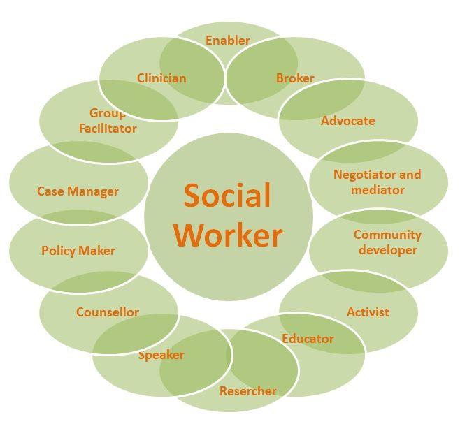 Macro Social Work Google Search Social Work Social Social Worker