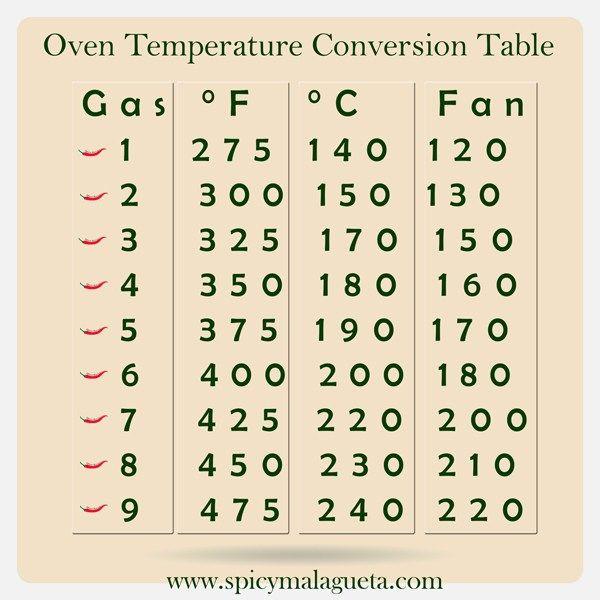 Oven Temperature Conversion Chart Table  Spicymalagueta